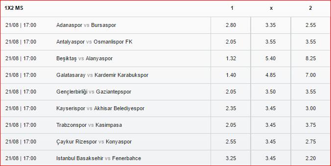 Türkiye Spor Toto Süper Lig Bahis Oranları 2016-2017