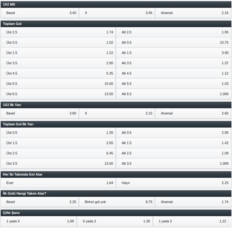 Basel - Arsenal Bahis Oranları ve Maç Tahmini 06.12.2016