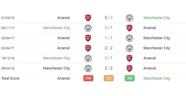 Arsenal-Manchester-City-Maç-Tahmini